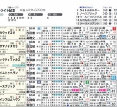 【HB新聞(ライト版)】セントライト記念を攻略するツボ