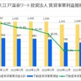 『大江戸温泉リート投資法人・第10期(2021年5月期)決算・一口当たり分配金は1,970円』の画像