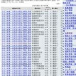 なまずの地震・気象予測 (体感・宏観・科学的な予測など)
