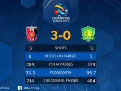 浦和が3-0で勝利した中国・北京国安の自国リーグの今季の成績が半端なかった!