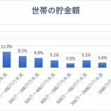 『【悲報】世帯貯金額50万円未満は四分の一、世帯年収を上げる新時代の攻略法』の画像