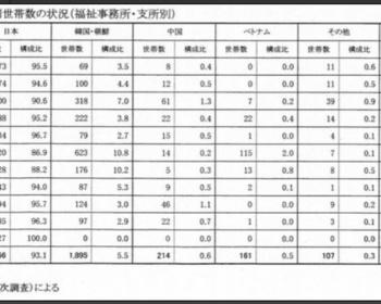 【驚愕】神戸の外国人生活保護費がヤバイ 2377世帯で全保護世帯の6.9%、1年で58億9520万円の負担となっていた