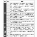 『戸田第一小学校でのプログラミング教育の一部が本日の読売新聞朝刊15面で紹介されました。2020年に全国の小中学校で始まる新しい取り組みが戸田市では先行的に行われています。』の画像