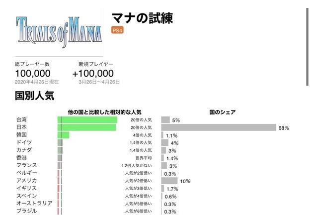 【朗報】聖剣伝説3、国内と台湾での人気すごいwwwwwww