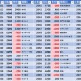 『12/21 エスパス高田馬場本店 周年』の画像