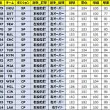 『【MLBパーフェクトイニング2021】※終了※5月13日(木)メンテナンスのご案内』の画像