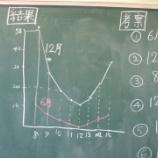 『4年算数折れ線グラフの授業・算数の授業のパターン!』の画像