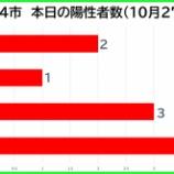 『【新型コロナ】新たな陽性数 10月27日(火)、戸田市2人・蕨市1人・川口市3人・さいたま市4人。埼玉県は15例発表。』の画像