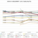 『2020年1月期決算J-REIT分析②安全性指標』の画像