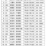 『神保国男市長が進められる行政改革が目に見える形で評価されました。戸田市が全国8位!日本経済新聞社による行政の経営革新度調査にて。』の画像