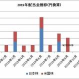 『【不労所得】9月の受取配当金は20,849円で、前年比500%増加したよ!』の画像