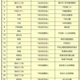 『9月30日(日)戸田市総合防災訓練 午前8時30分から開始です』の画像