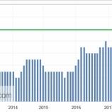 『米国はインフレ期に突入か』の画像