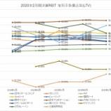 『2020年2月期決算J-REIT分析②安全性指標』の画像