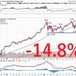 『【暴落】リスク許容度を無視したクソダサい投資家たちの代償』の画像