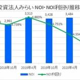 『投資法人みらい・第9期(2020年10月期)決算・一口当たり分配金は1,429円』の画像