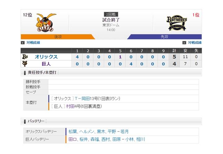 【 巨人試合結果・・・】<巨 4-5 オ>巨人9連敗・・・先発・田口は5回5失点・・・村田の3試合連続となる満塁HRの4点のみ