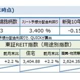 『しんきんアセットマネジメントJ-REITマーケットレポート2019年10月』の画像