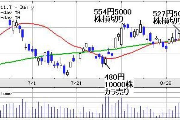 株 三菱 重工業