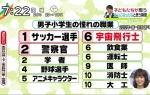 【衝撃】 「男子小学生の憧れの職業」 第五位がヤバ過ぎる wwwwwwwwwwwwwwww