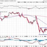 『米国株が上昇しても、買い増しに躊躇する必要はない!!』の画像