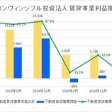 『インヴィンシブル投資法人・第36期(2021年6月期)決算・一口当たり分配金は15円』の画像