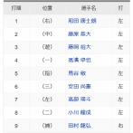 【先発藤浪】ロッテ、左8人スタメン