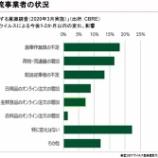 『日本ロジスティクスファンド投資法人・新型コロナウイルス感染症拡大の影響を発表』の画像