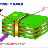 『スルーホール(積層基板)の構造イラスト』の画像