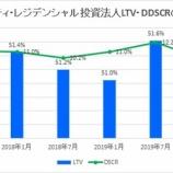 『サムティ・レジデンシャル投資法人・第9期(2020年1月期)決算・一口当たり分配金は2,877円』の画像