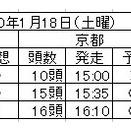 明日1月18日(土曜)は小倉10Rから