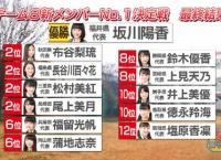 あんロケ「第1回チーム8新メンバーNo.1決定戦」優勝メンバー決定!