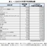 """『【乃木坂46】『オタク市場調査』""""アイドル市場""""が大幅に拡大した模様!!!』の画像"""