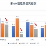 『【米製造業がヤバい】米ISM製造業景況指数、金融危機以来10年ぶりの低水準で』の画像