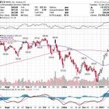 『【NFLX】ネットフリックス、値上げを好感して株価急騰も、投資家はグロース株投資の難しさを改めて痛感か』の画像