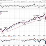 『チャーリー・マンガー「今後10年間のリターンは過去10年間よりも低くなる」』の画像