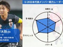 U20日本代表メンバーの戦力をグラフ化するとこんなカンジ?