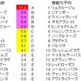 『第56回(2020)七夕賞 検証【ラップ解析】』の画像