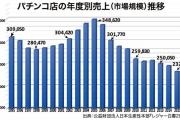 【読売新聞世論調査】カジノ法成立「評価せず」66%