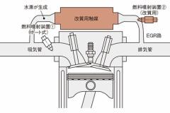 日産、ガソリンを燃料とする「水素直列4気筒エンジン」の開発に成功!