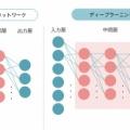 ディープラーニングとは何か?先駆的研究と実用化に貢献したヒントン博士に本田賞