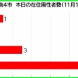 『【新型コロナ】新たな陽性数 11月12日(木)、戸田市1人・蕨市0人・川口市3人・さいたま市11人。埼玉県は56例発表。』の画像