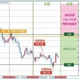 『FXTF鶴泰治氏の4月相場予想はドル円反発、ユーロドルはレンジ』の画像