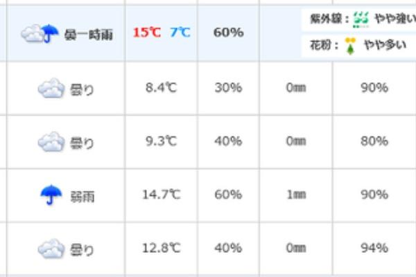 10 天気 日間 古河