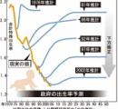 【出生率】沖縄→1.89、宮崎→1.72、鹿児島→1.70、熊本→1.69、長崎→1.68、佐賀→1.64