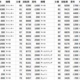 『11/25 エスパス新小岩 マルハン対抗』の画像