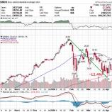 『米株急落も投資マネーが国債市場に逃避しない理由』の画像