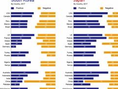 日本と韓国、世界の好感度の差がヤバい
