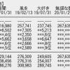【速報】STU48「無謀な夢は覚めることがない」初日売上267,635枚
