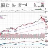 『S&P500種指数、20%以上の下げ幅は5~6年に一度』の画像